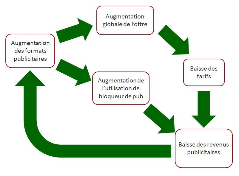 Cercle Vicieux Adblock